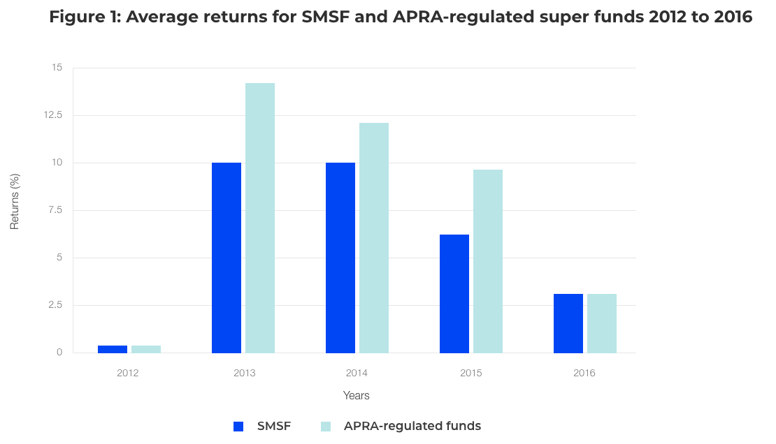 Graph showing average returns for SMSF and APRA-regulated super funds 2012 to 2016