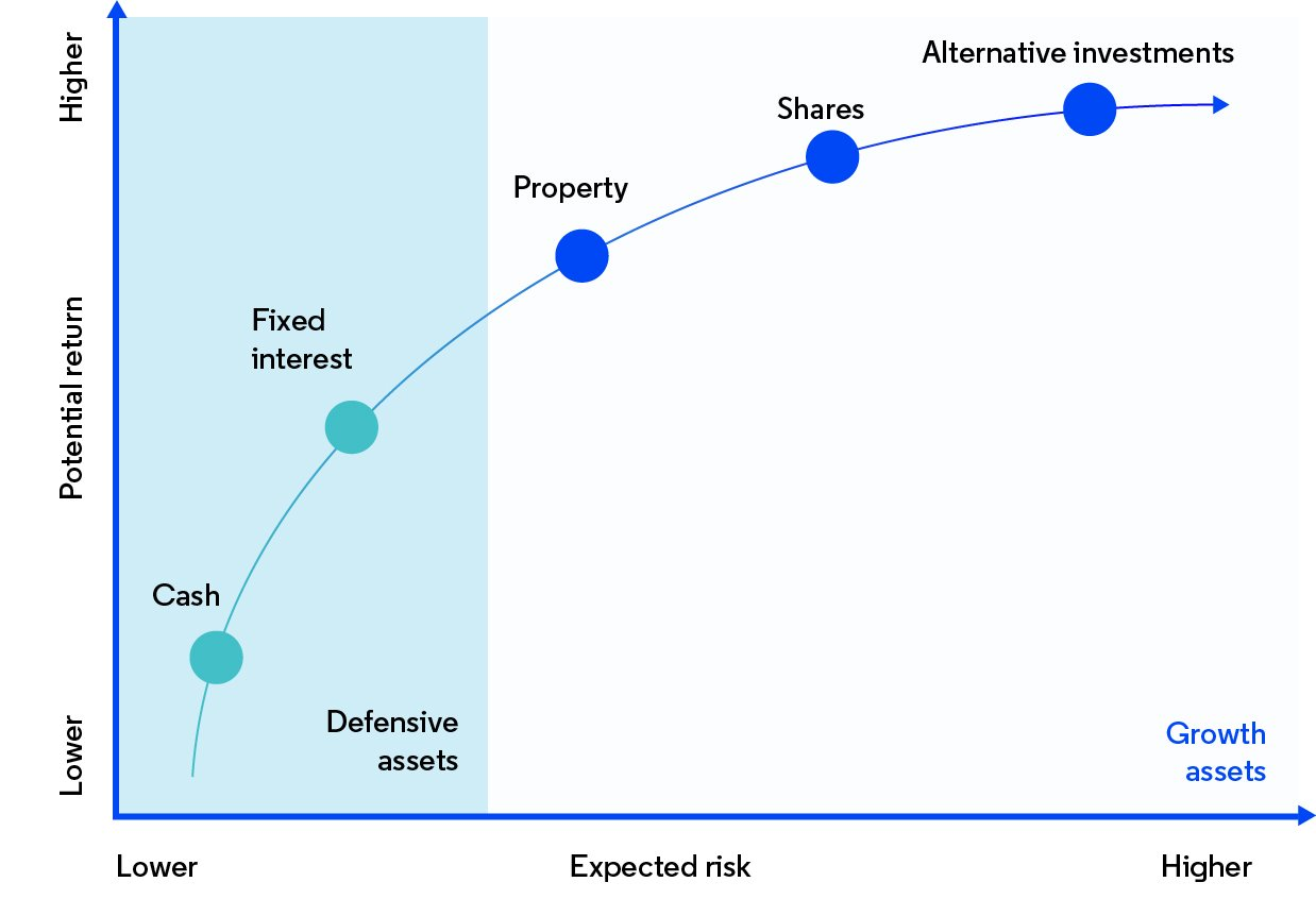 Graph showing the relationship between the expected risk and potential return of different assets classes. Lower expected risk and lower potential return asset classes include cash and fixed interest. Higher expected risk and higher potential return asset classes are property, shares and alternative investments.